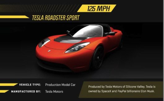 The Worlds Fastest Electric Vehicles