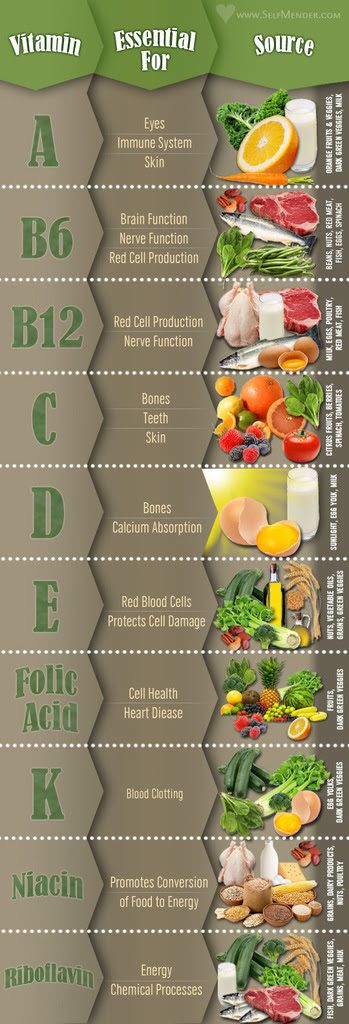 The A To Z of Vitamin Deficiencies