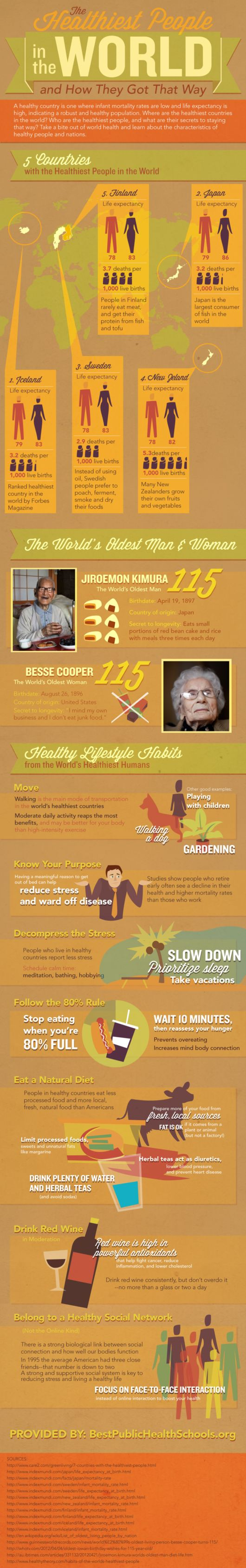 The Healthiest People In The World
